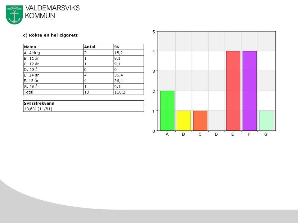 46 c) Rökte en hel cigarett NamnAntal% A. Aldrig218,2 B.