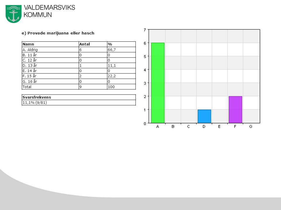 48 e) Provade marijuana eller hasch NamnAntal% A. Aldrig666,7 B.