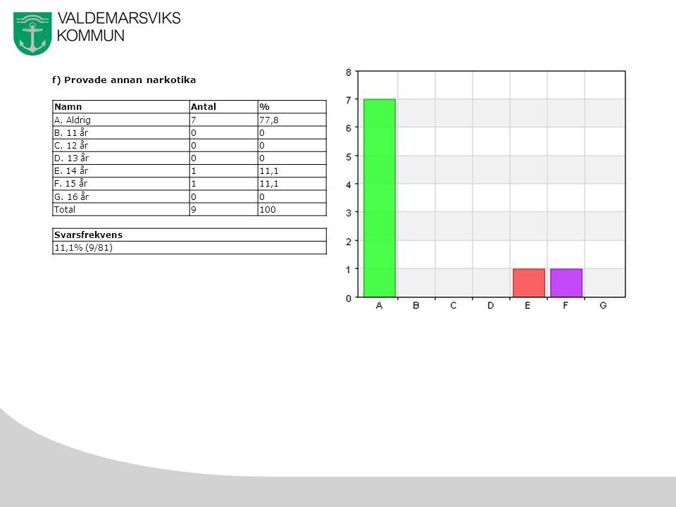49 f) Provade annan narkotika NamnAntal% A. Aldrig777,8 B.