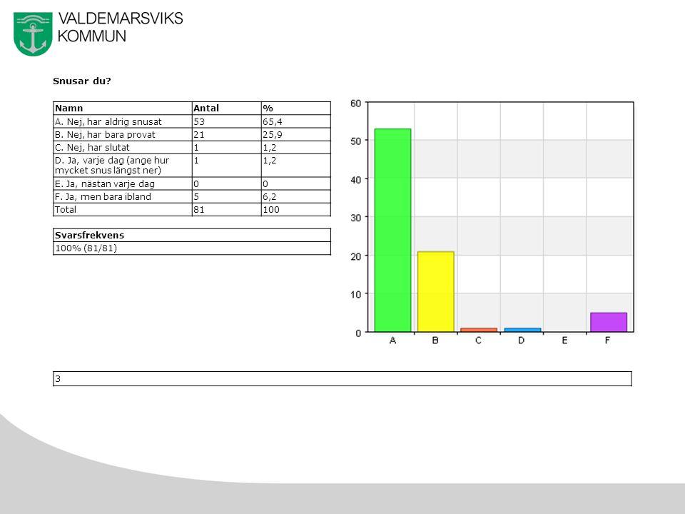 6 Röker du vattenpipa.NamnAntal% A. Nej5365,4 B. Ja1214,8 C.
