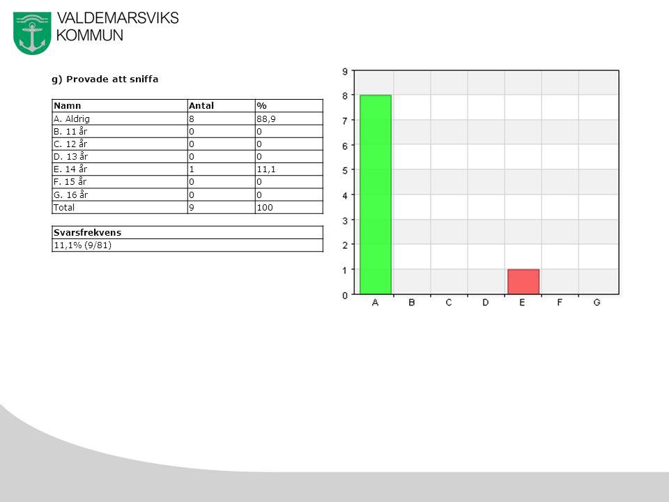 50 g) Provade att sniffa NamnAntal% A. Aldrig888,9 B.