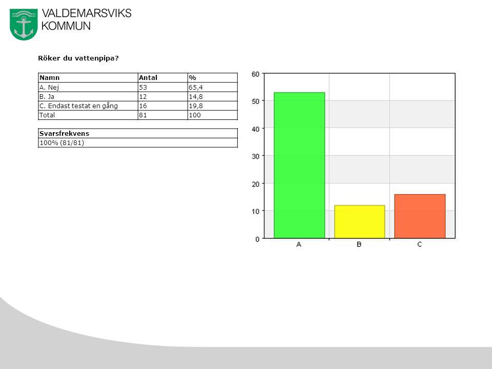 47 d) Rökte cigaretter dagligen NamnAntal% A.Aldrig440 B.