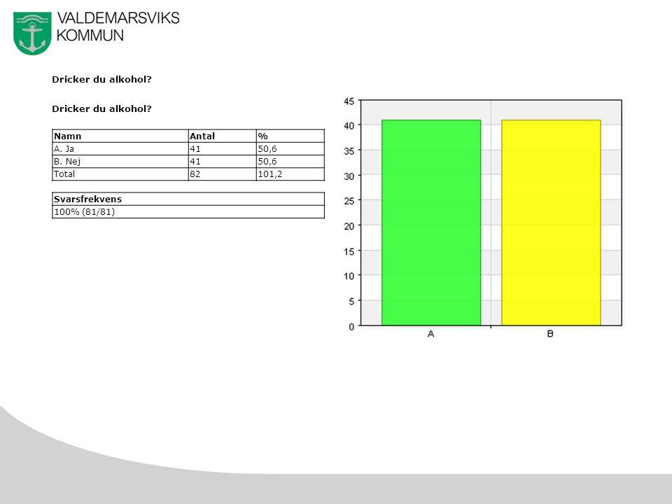 8 Dricker du alkohol NamnAntal% A. Ja4150,6 B. Nej4150,6 Total82101,2 Svarsfrekvens 100% (81/81)