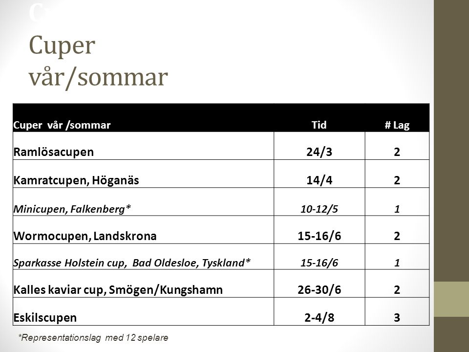Cuper vår /sommar Cuper vår/sommar Cuper vår /sommarTid# Lag Ramlösacupen24/32 Kamratcupen, Höganäs14/42 Minicupen, Falkenberg*10-12/51 Wormocupen, La
