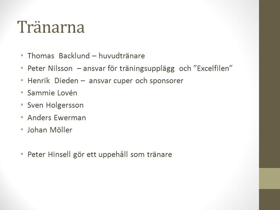 """Tränarna • Thomas Backlund – huvudtränare • Peter Nilsson – ansvar för träningsupplägg och """"Excelfilen"""" • Henrik Dieden – ansvar cuper och sponsorer •"""