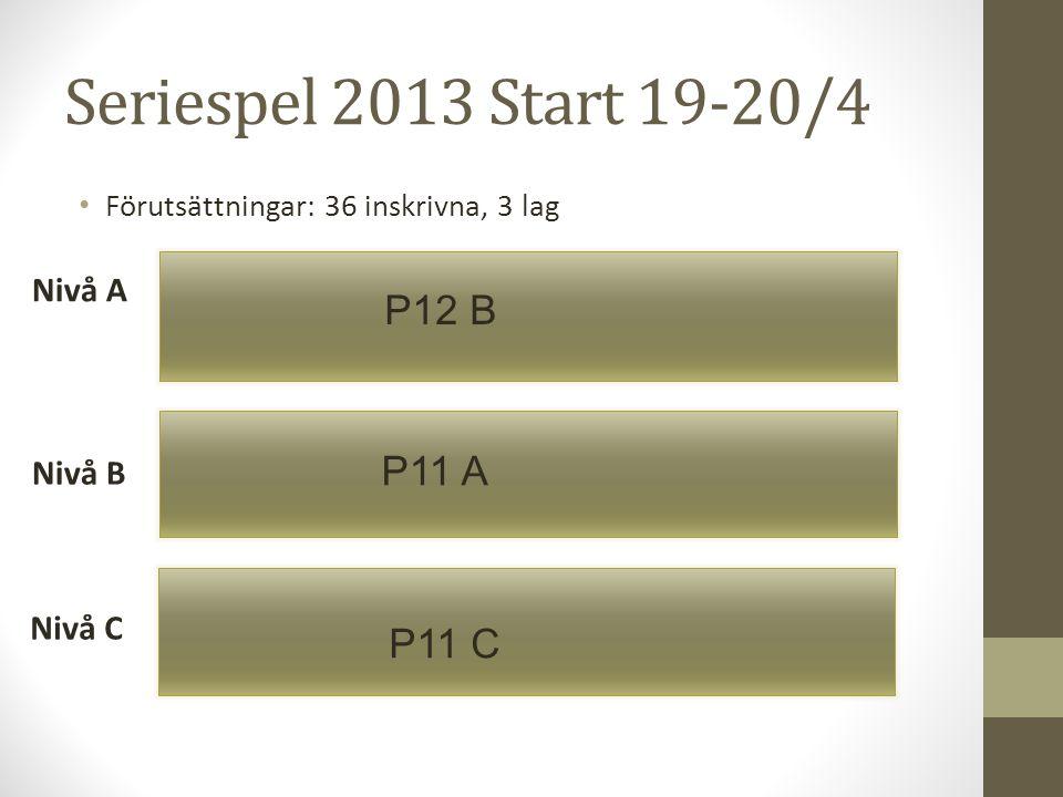 Seriespel 2013 Start 19-20/4 • Förutsättningar: 36 inskrivna, 3 lag Nivå A Nivå B Nivå C P12 B P11 A P11 C