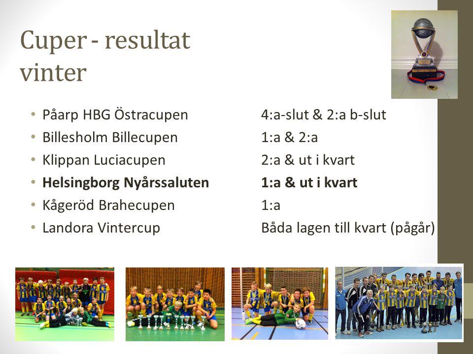 Cuper - resultat vinter • Påarp HBG Östracupen 4:a-slut & 2:a b-slut • Billesholm Billecupen 1:a & 2:a • Klippan Luciacupen 2:a & ut i kvart • Helsing