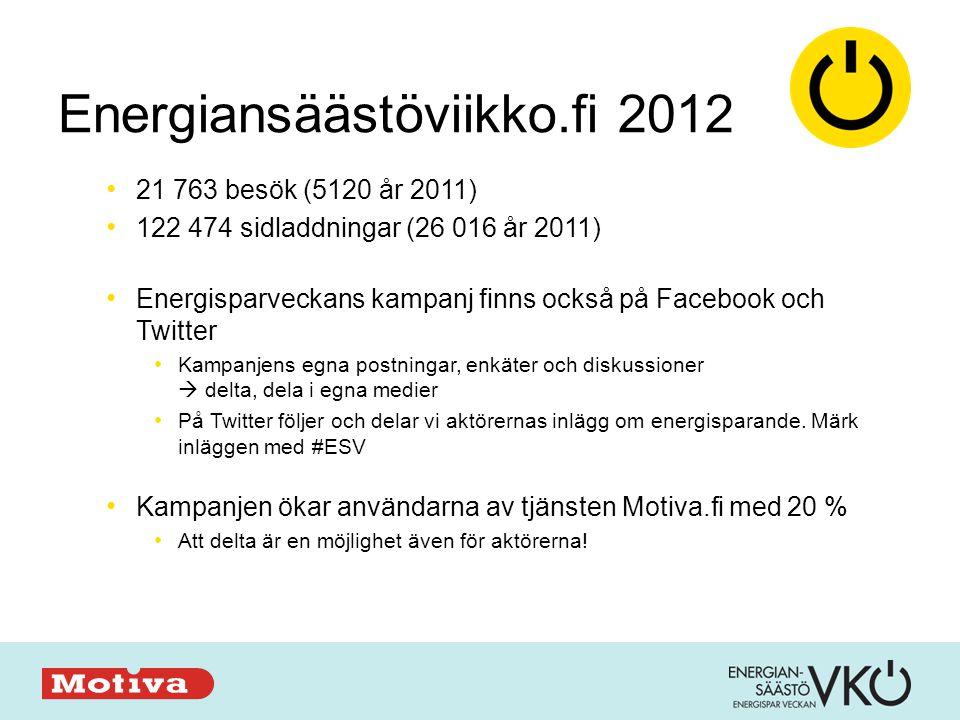 Energiansäästöviikko.fi 2012 • 21 763 besök (5120 år 2011) • 122 474 sidladdningar (26 016 år 2011) • Energisparveckans kampanj finns också på Facebook och Twitter • Kampanjens egna postningar, enkäter och diskussioner  delta, dela i egna medier • På Twitter följer och delar vi aktörernas inlägg om energisparande.