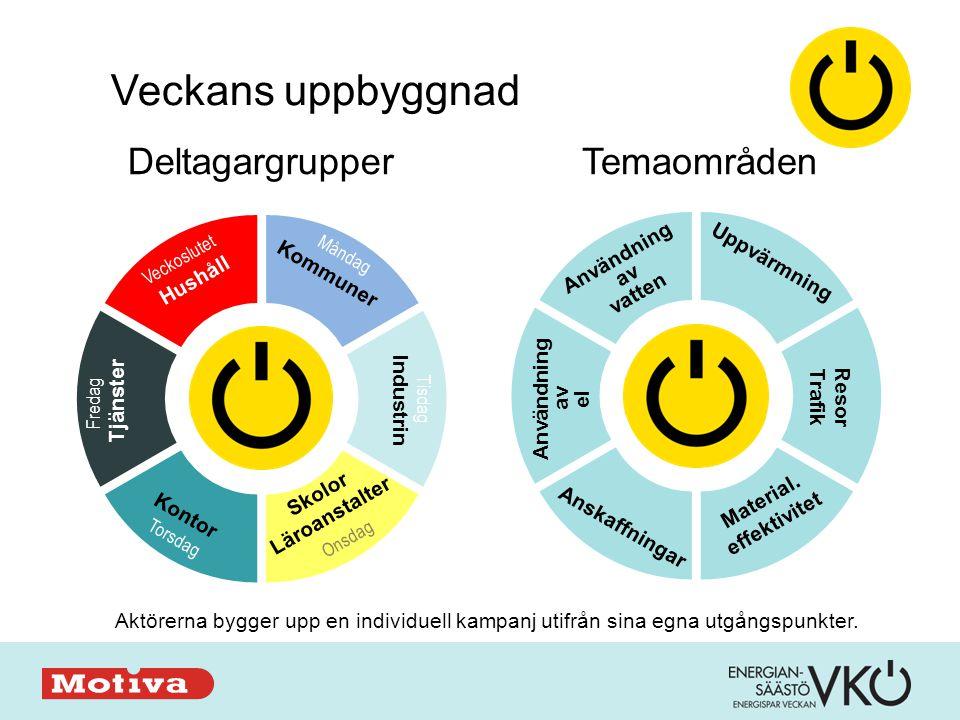Kommuner Industrin Skolor Läroanstalter Kontor Tjänster Hushåll DeltagargrupperTemaområden Uppvärmning Resor Trafik Material.