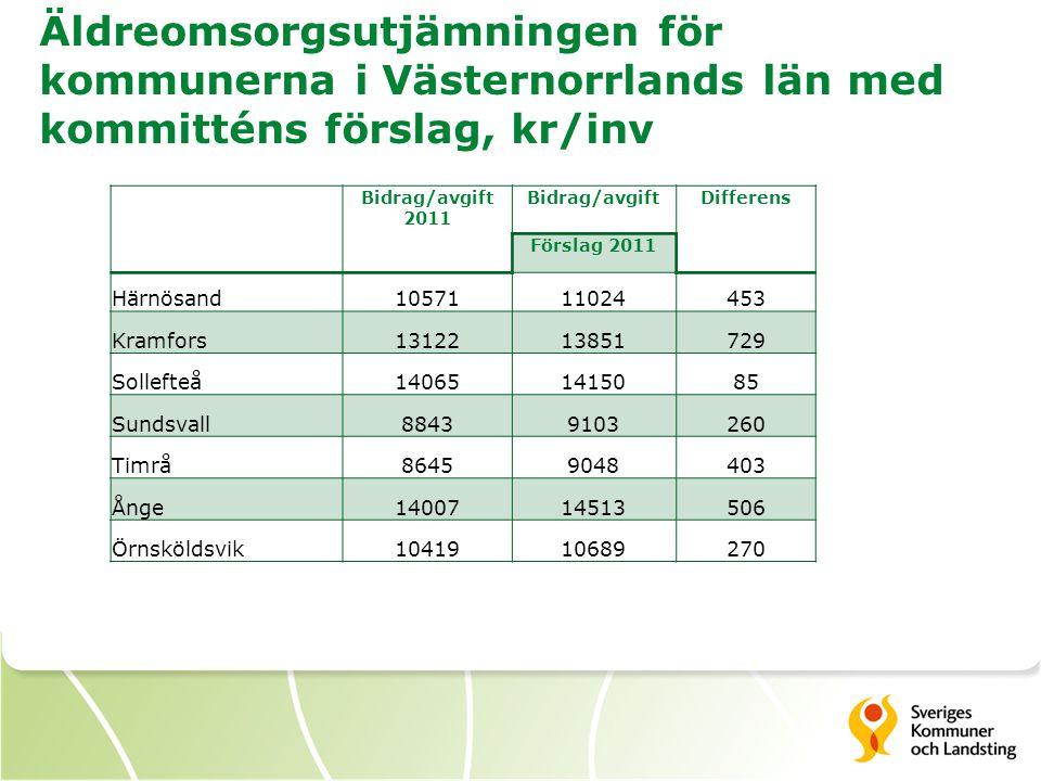 Äldreomsorgsutjämningen för kommunerna i Västernorrlands län med kommitténs förslag, kr/inv Bidrag/avgift 2011 Bidrag/avgiftDifferens Förslag 2011 Härnösand1057111024453 Kramfors1312213851729 Sollefteå140651415085 Sundsvall88439103260 Timrå86459048403 Ånge1400714513506 Örnsköldsvik1041910689270