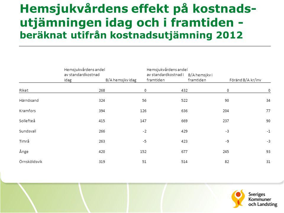 Hemsjukvårdens effekt på kostnads- utjämningen idag och i framtiden - beräknat utifrån kostnadsutjämning 2012 Hemsjukvårdens andel av standardkostnad