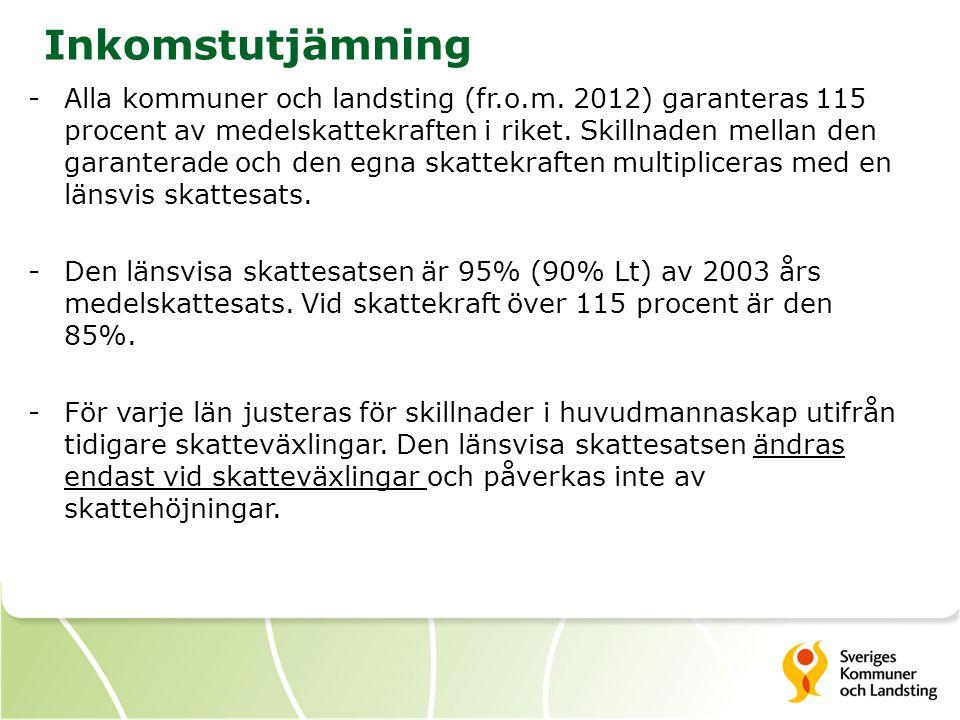 Inkomstutjämning -Alla kommuner och landsting (fr.o.m. 2012) garanteras 115 procent av medelskattekraften i riket. Skillnaden mellan den garanterade o