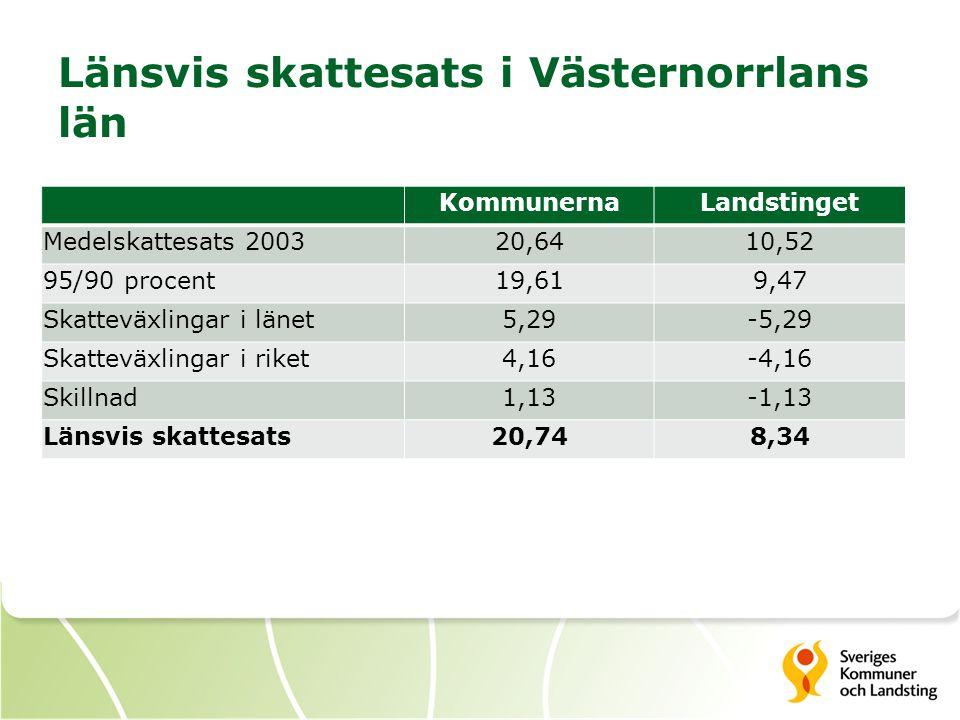 Länsvis skattesats i Västernorrlans län KommunernaLandstinget Medelskattesats 200320,6410,52 95/90 procent19,619,47 Skatteväxlingar i länet5,29-5,29 S