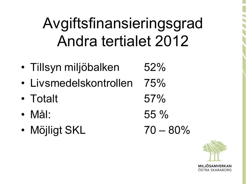 Avgiftsfinansieringsgrad Andra tertialet 2012 •Tillsyn miljöbalken52% •Livsmedelskontrollen75% •Totalt57% •Mål:55 % •Möjligt SKL70 – 80%