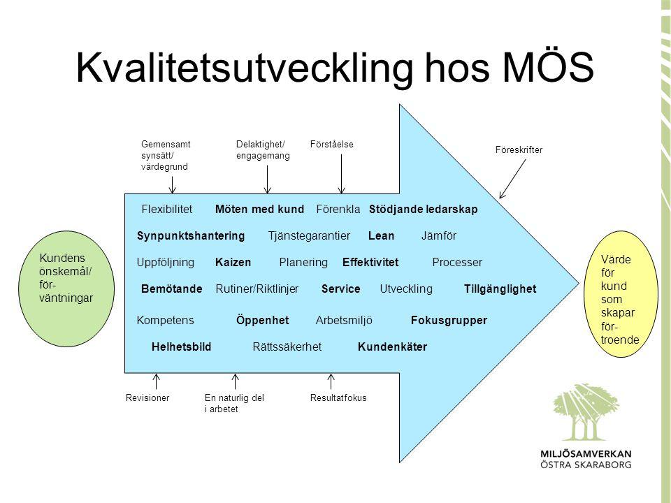 Kvalitetsutveckling hos MÖS Kundens önskemål/ för- väntningar Värde för kund som skapar för- troende SynpunktshanteringTjänstegarantier Planering Flex