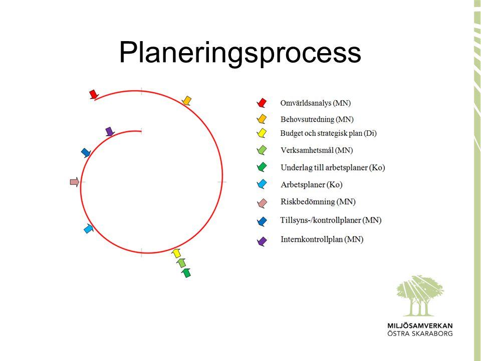 Planeringsprocess