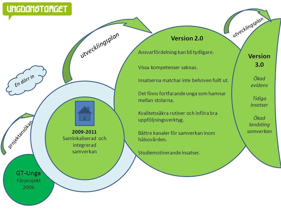 GT-Unga Förprojekt 2006 Version 2.0 Ansvarfördelning kan bli tydligare. Vissa kompetenser saknas. Insatserna matchar inte behoven fullt ut. Det finns