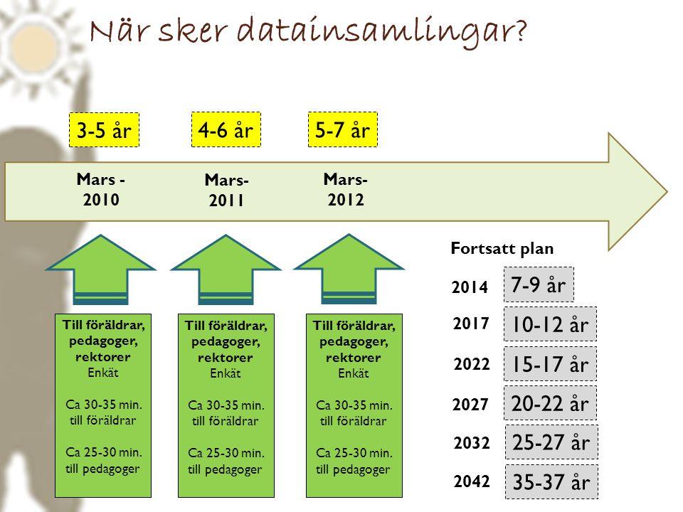 Mars - 2010 Mars- 2011 Till föräldrar, pedagoger, rektorer Enkät Ca 30-35 min. till föräldrar Ca 25-30 min. till pedagoger Mars- 2012 Till föräldrar,