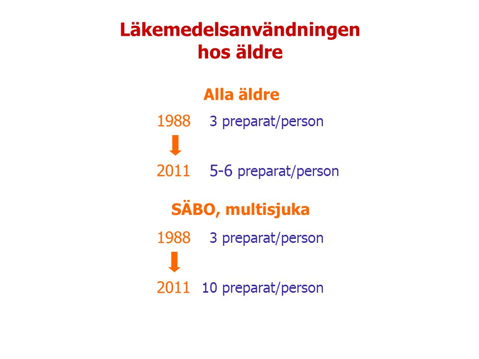 Läkemedelsanvändningen hos äldre 1988 3 preparat/person 2011 5-6 preparat/person 1988 3 preparat/person 2011 10 preparat/person SÄBO, multisjuka Alla