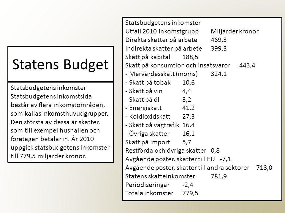 Statens Budget Statsbudgetens inkomster Statsbudgetens inkomstsida består av flera inkomstområden, som kallas inkomsthuvudgrupper. Den största av dess