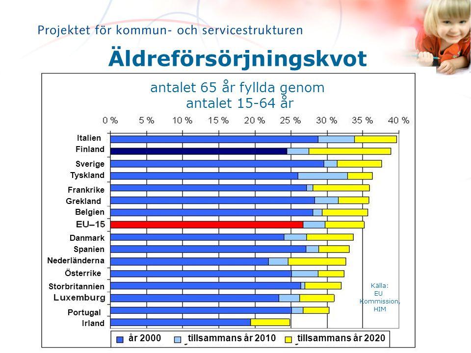Källor: Statistikcentralens befolkningdprognos 2004, Finlands Kommunförbund 65 år fyllda år fyllda år