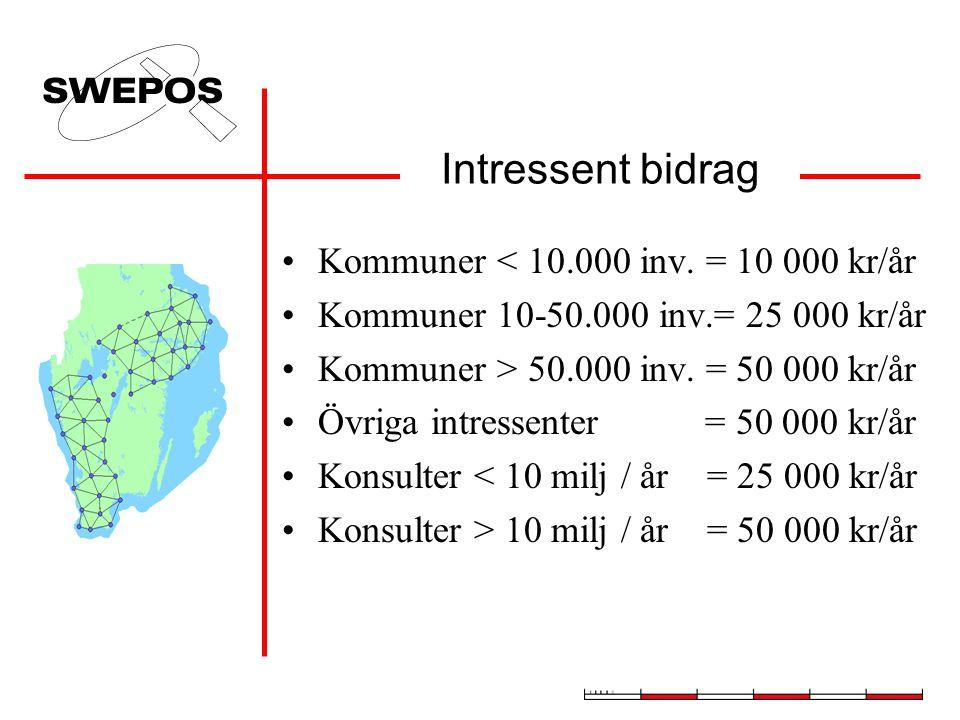 Intressent bidrag •Kommuner < 10.000 inv.