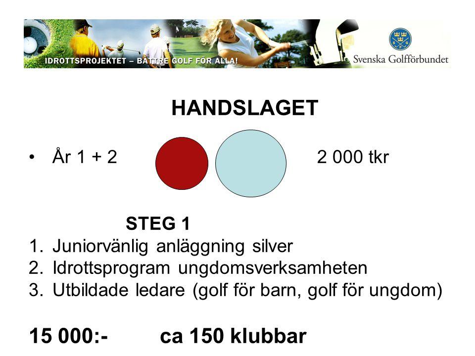 HANDSLAGET •År 1 + 2 2 000 tkr STEG 1 1.Juniorvänlig anläggning silver 2.Idrottsprogram ungdomsverksamheten 3.Utbildade ledare (golf för barn, golf för ungdom) 15 000:- ca 150 klubbar