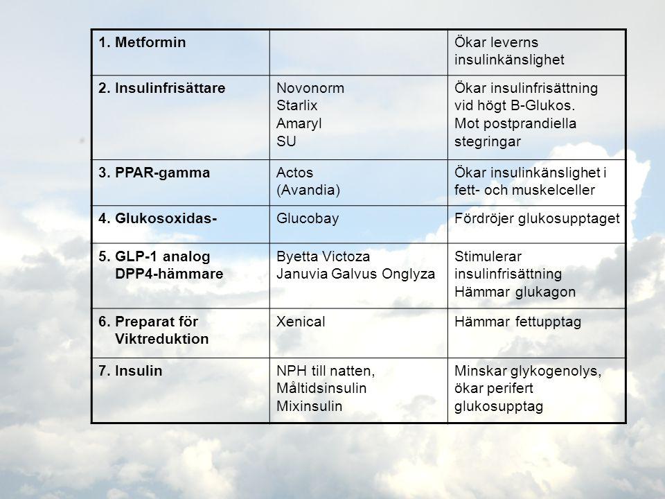 1. MetforminÖkar leverns insulinkänslighet 2. InsulinfrisättareNovonorm Starlix Amaryl SU Ökar insulinfrisättning vid högt B-Glukos. Mot postprandiell
