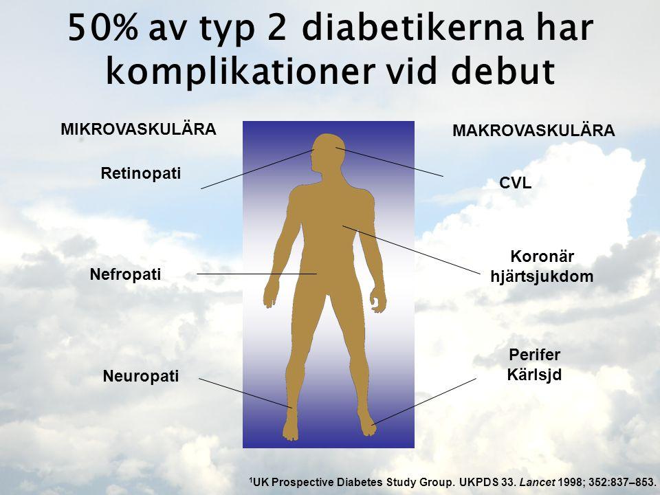 50% av typ 2 diabetikerna har komplikationer vid debut Retinopati Nefropati Neuropati MIKROVASKULÄRA MAKROVASKULÄRA CVL Koronär hjärtsjukdom Perifer Kärlsjd 1 UK Prospective Diabetes Study Group.