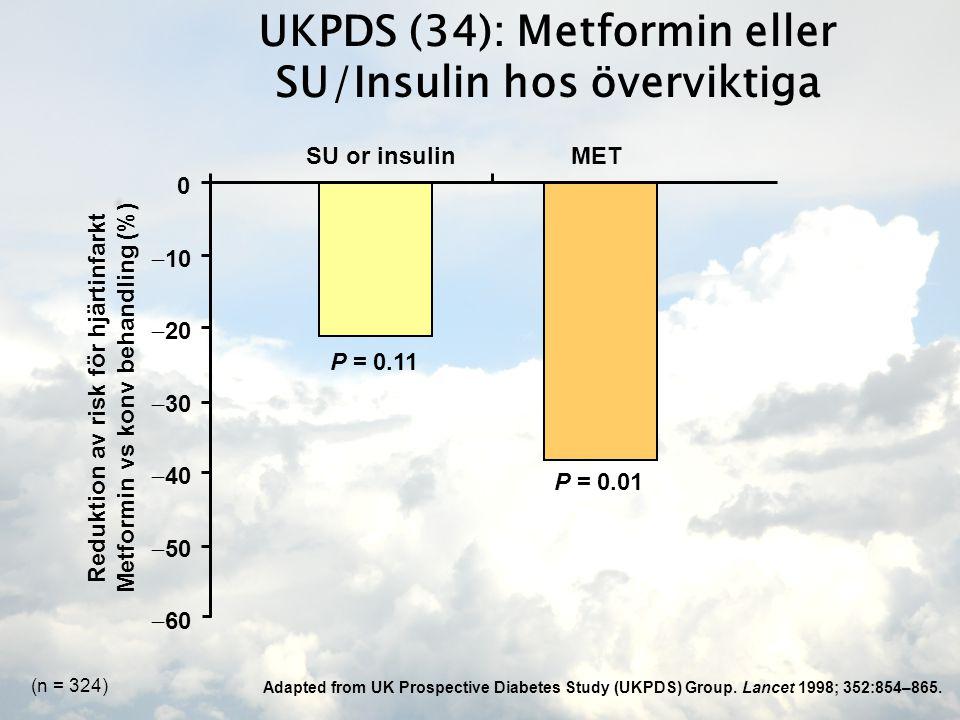 SU or insulinMET Reduktion av risk för hjärtinfarkt Metformin vs konv behandling (%) 0  60  10  20  30  40  50 P = 0.01 UKPDS (34): Metformin eller SU/Insulin hos överviktiga P = 0.11 Adapted from UK Prospective Diabetes Study (UKPDS) Group.