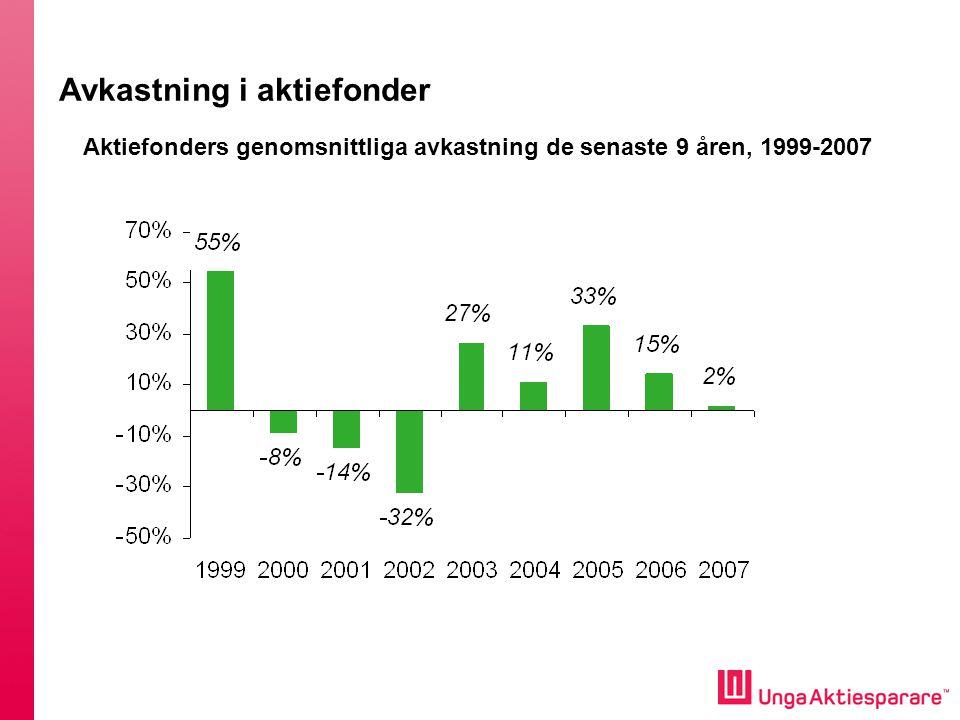 Avkastning i aktiefonder Aktiefonders genomsnittliga avkastning de senaste 9 åren, 1999-2007