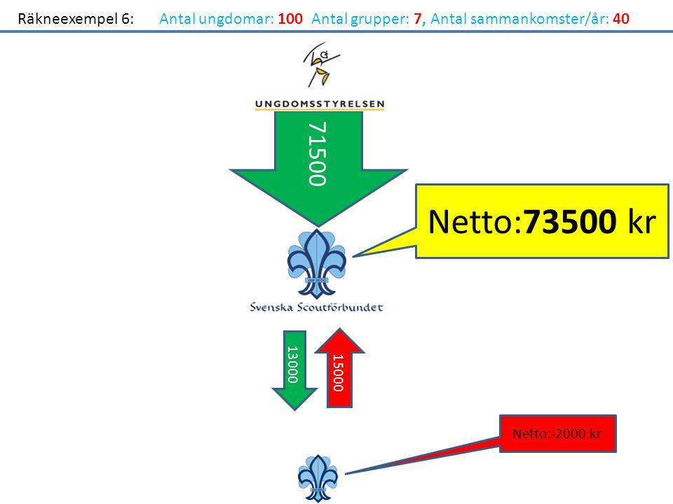71500 Netto:-2000 kr Netto:73500 kr Räkneexempel 6:Antal ungdomar: 100 Antal grupper: 7, Antal sammankomster/år: 40 13000 15000