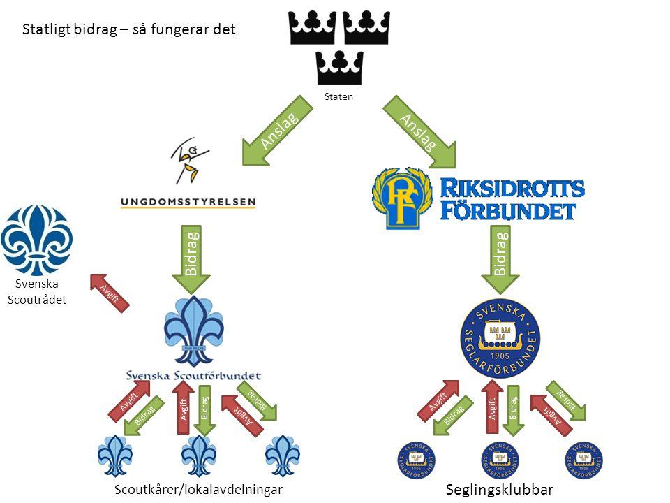 Staten Anslag Bidrag Anslag Bidrag Avgift Svenska Scoutrådet Statligt bidrag – så fungerar det Avgift Bidrag Seglingsklubbar Avgift Scoutkårer/lokalavdelningar Bidrag