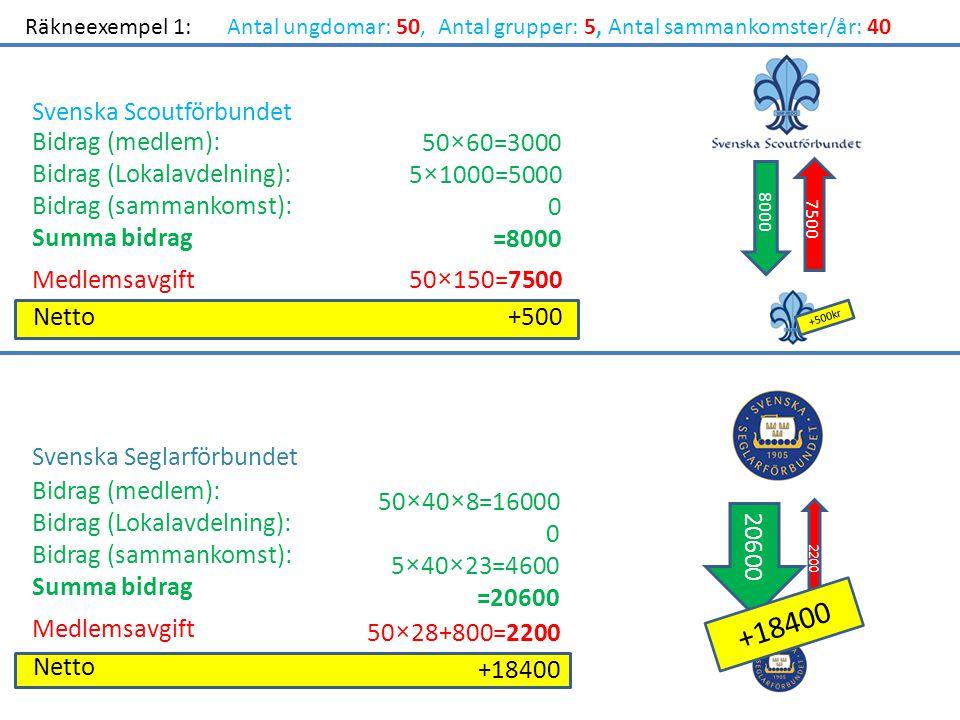 Räkneexempel 1:Antal ungdomar: 50, Antal grupper: 5, Antal sammankomster/år: 40 Bidrag (medlem): Bidrag (Lokalavdelning): Bidrag (sammankomst): Summa bidrag Medlemsavgift Netto+500 50×60=3000 5×1000=5000 0 =8000 50×150=7500 Bidrag (medlem): Bidrag (Lokalavdelning): Bidrag (sammankomst): Summa bidrag Medlemsavgift Netto 50×40×8=16000 0 5×40×23=4600 =20600 50×28+800=2200 +18400 Svenska Scoutförbundet Svenska Seglarförbundet 8000 7500 +500kr 20600 2200 +18400