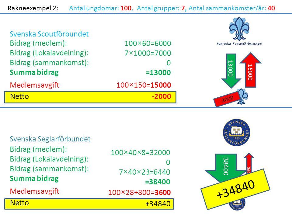 Räkneexempel 2:Antal ungdomar: 100, Antal grupper: 7, Antal sammankomster/år: 40 Bidrag (medlem): Bidrag (Lokalavdelning): Bidrag (sammankomst): Summa bidrag Medlemsavgift Netto-2000 100×60=6000 7×1000=7000 0 =13000 100×150=15000 13000 15000 - 2000 Bidrag (medlem): Bidrag (Lokalavdelning): Bidrag (sammankomst): Summa bidrag Medlemsavgift Netto 100×40×8=32000 0 7×40×23=6440 =38400 100×28+800=3600 +34840 38400 3600 +34840 Svenska Scoutförbundet Svenska Seglarförbundet