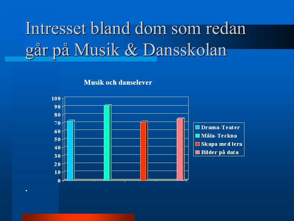 Intresset bland dom som redan går på Musik & Dansskolan Musik och danselever.
