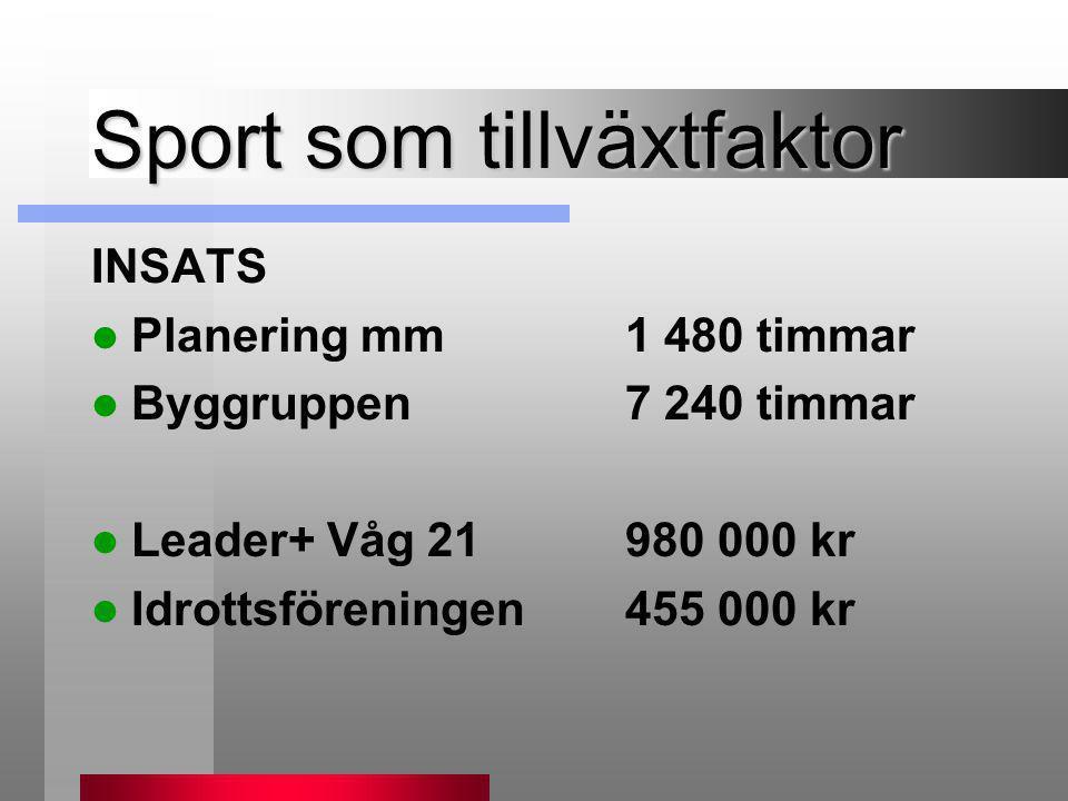 Sport som tillväxtfaktor INSATS  Planering mm 1 480 timmar  Byggruppen7 240 timmar  Leader+ Våg 21980 000 kr  Idrottsföreningen455 000 kr