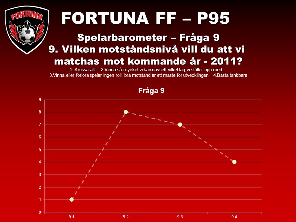 FORTUNA FF – P95 Spelarbarometer – Fråga 9 9.