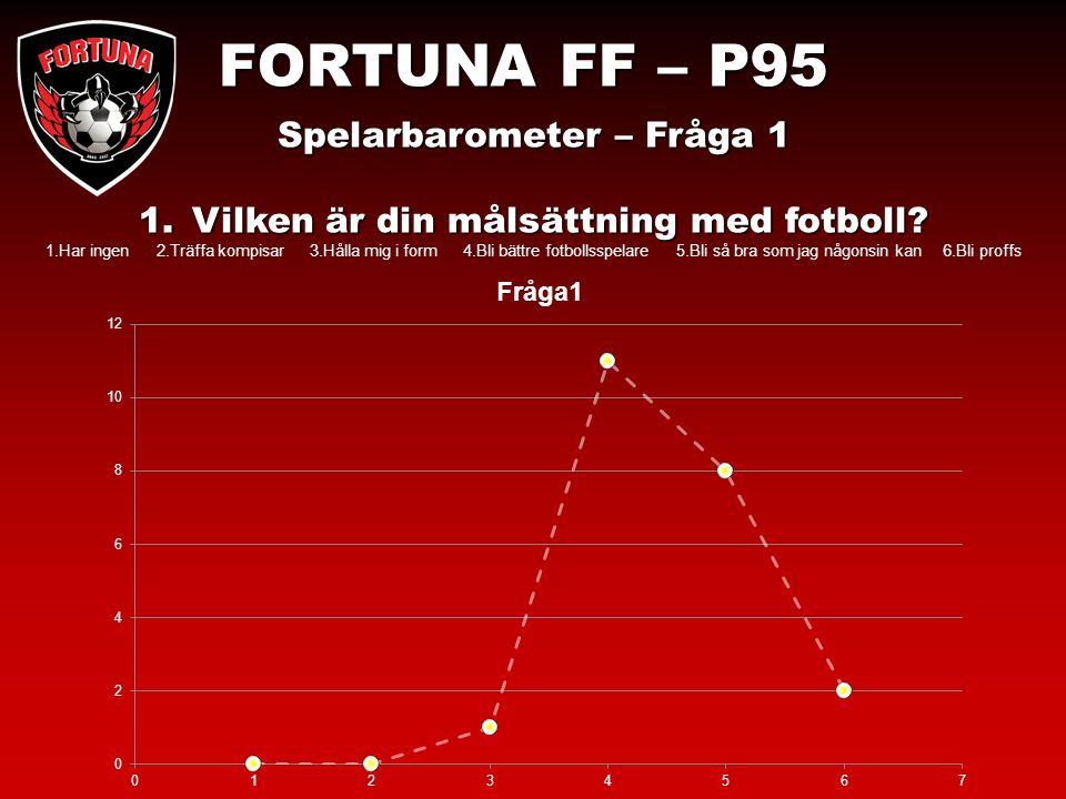 Spelarbarometer – Fråga 1 1.Vilken 1.Vilken är din målsättning med fotboll.