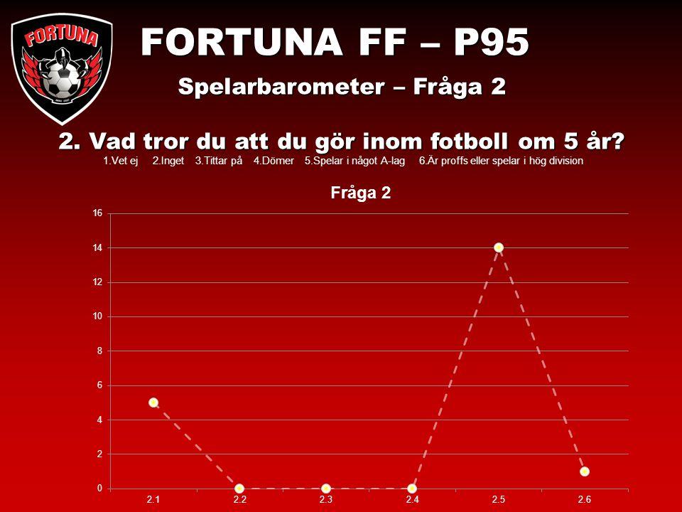 FORTUNA FF – P95 Spelarbarometer – Fråga 2 2. Vad tror du att du gör inom fotboll om 5 år.