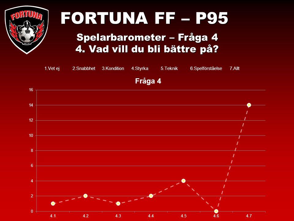 FORTUNA FF – P95 Spelarbarometer – Fråga 5 5.Hur många fotbollsträningar vill du ha per vecka.