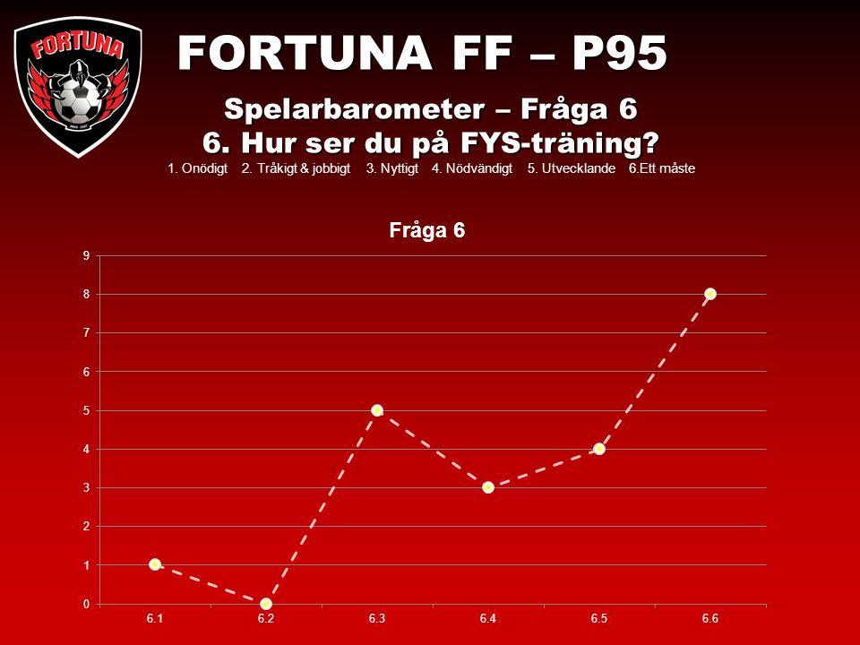 FORTUNA FF – P95 Spelarbarometer – Fråga 6 6. Hur ser du på FYS-träning.