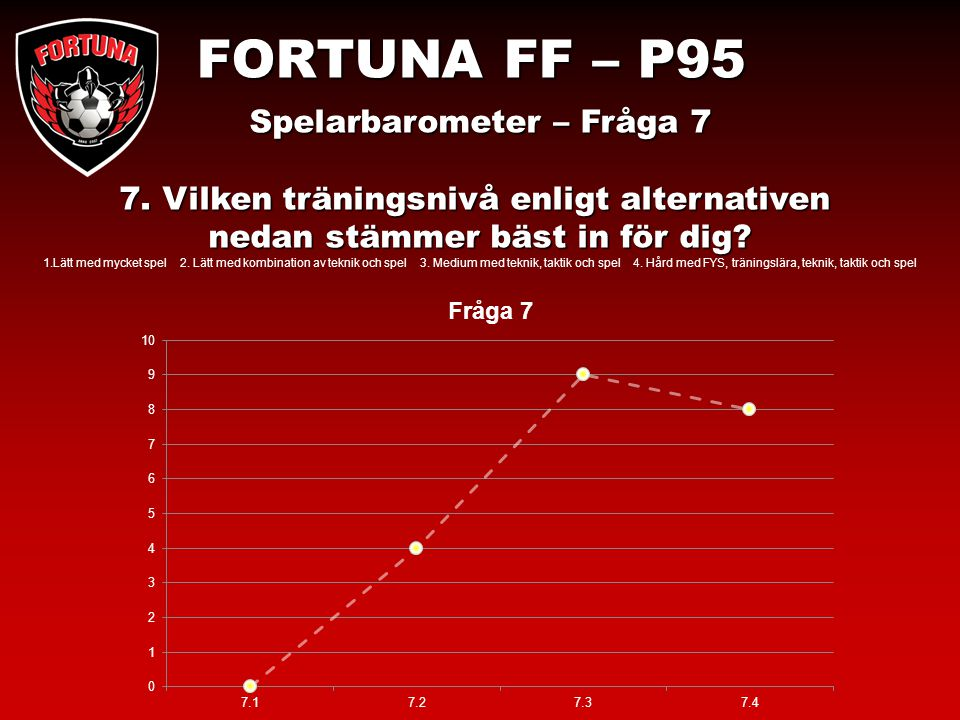 FORTUNA FF – P95 Spelarbarometer – Fråga 7 7.