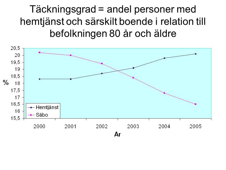 Täckningsgrad = andel personer med hemtjänst och särskilt boende i relation till befolkningen 80 år och äldre