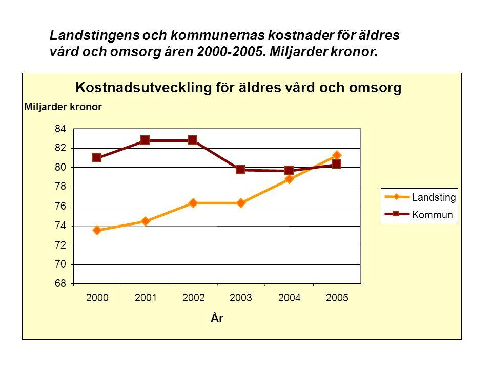 Landstingens och kommunernas kostnader för äldres vård och omsorg åren 2000-2005. Miljarder kronor. Kostnadsutveckling för äldres vård och omsorg 68 7