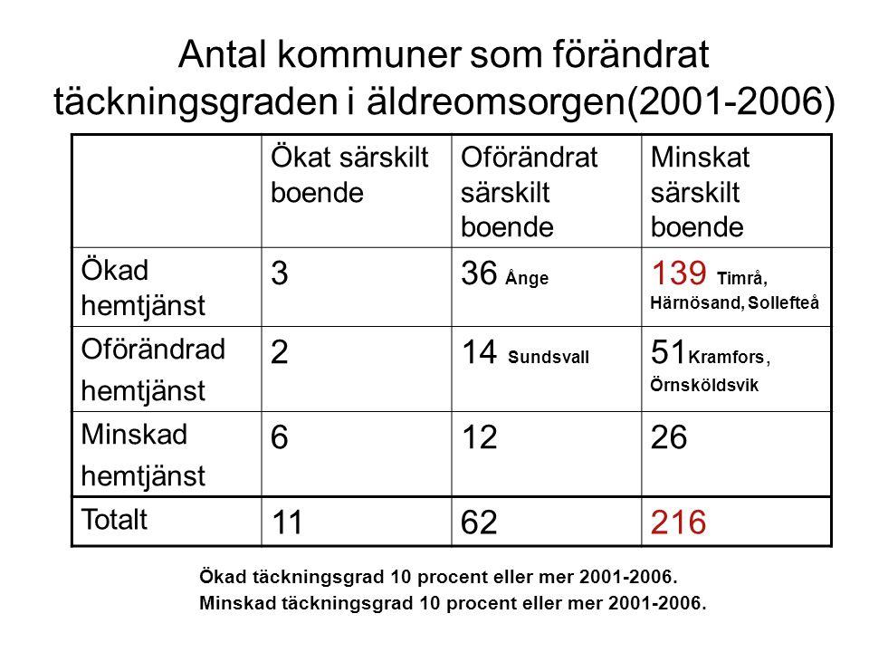 Antal kommuner som förändrat täckningsgraden i äldreomsorgen(2001-2006) Ökat särskilt boende Oförändrat särskilt boende Minskat särskilt boende Ökad h
