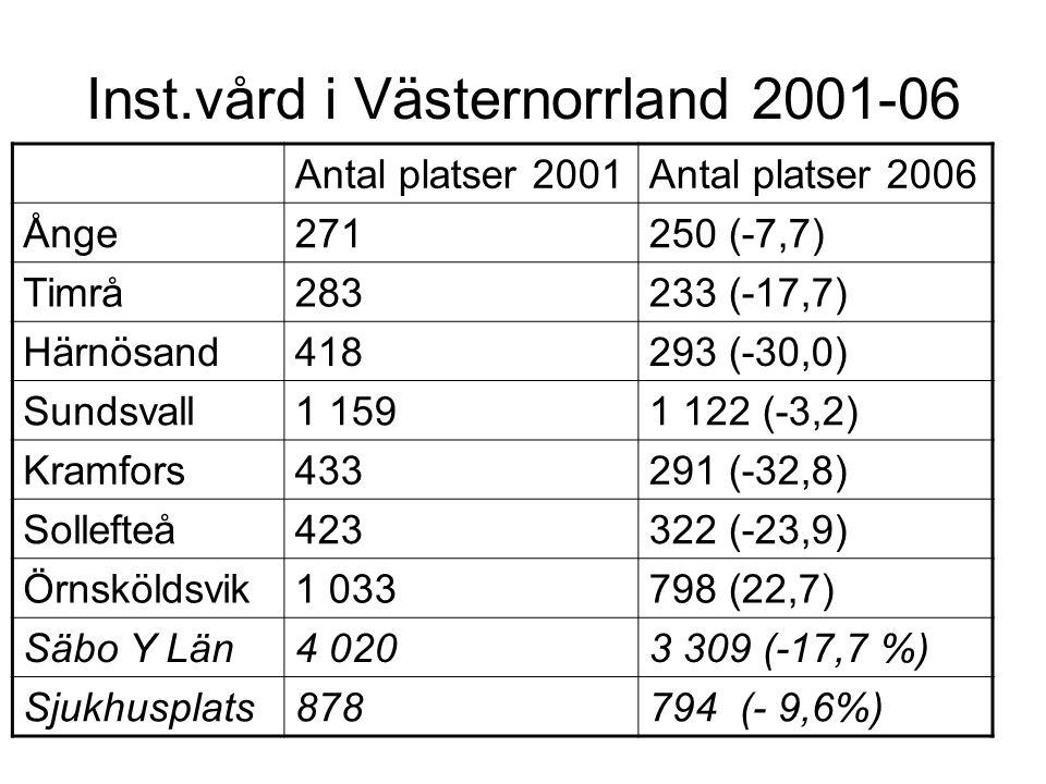 Inst.vård i Västernorrland 2001-06 Antal platser 2001Antal platser 2006 Ånge271250 (-7,7) Timrå283233 (-17,7) Härnösand418293 (-30,0) Sundsvall1 1591