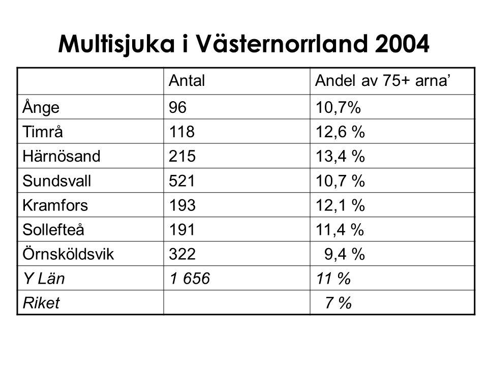 Multisjuka i Västernorrland 2004 AntalAndel av 75+ arna' Ånge9610,7% Timrå11812,6 % Härnösand21513,4 % Sundsvall52110,7 % Kramfors19312,1 % Sollefteå1