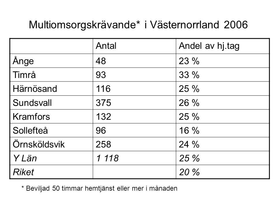 Multiomsorgskrävande* i Västernorrland 2006 AntalAndel av hj.tag Ånge4823 % Timrå9333 % Härnösand11625 % Sundsvall37526 % Kramfors13225 % Sollefteå961