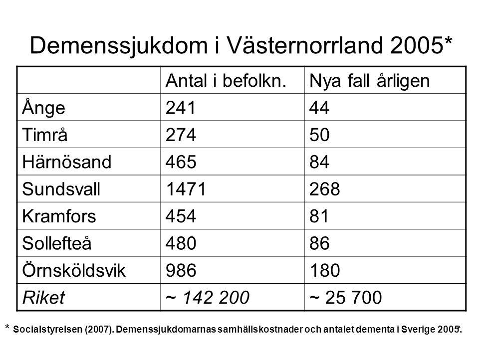 Demenssjukdom i Västernorrland 2005* Antal i befolkn.Nya fall årligen Ånge24144 Timrå27450 Härnösand46584 Sundsvall1471268 Kramfors45481 Sollefteå4808